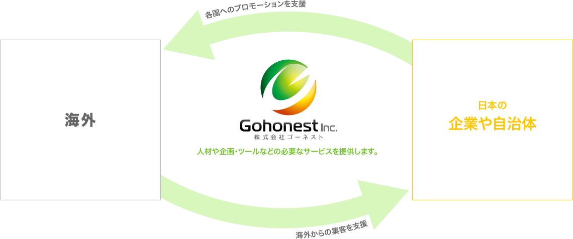 ゴーネストが取り組むインバウンド支援事業